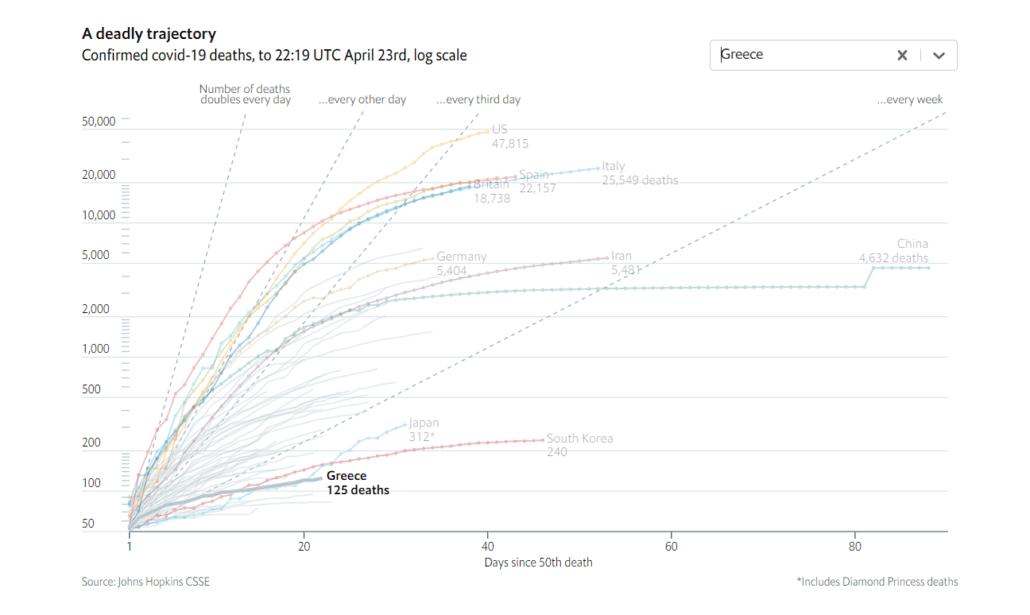 Οι απώλειες της Ελλάδας σε λογαριθμική κλίμακα σε σύγκριση με τον υπόλοιπο κόσμο
